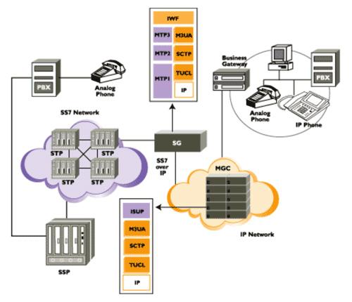 diagram sigtran network architecture jpgcollection telecom network architecture diagram pictures diagrams