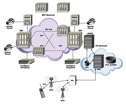 trillium ss  network architecture jpgcollection telecom network architecture diagram pictures diagrams